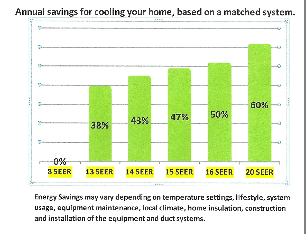 Air Conditioning Annual Savings Chart for new Air Conditioning Systems.